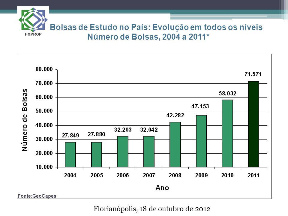 Florianópolis, 18 de outubro de 2012 Bolsas de Estudo no País: Evolução em todos os níveis Número de Bolsas, 2004 a 2011* Fonte:GeoCapes