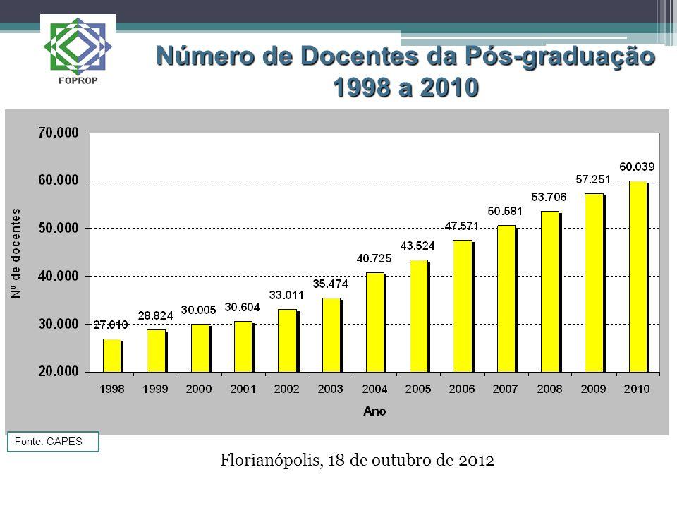 Florianópolis, 18 de outubro de 2012 Número de Docentes da Pós-graduação 1998 a 2010 Fonte: CAPES