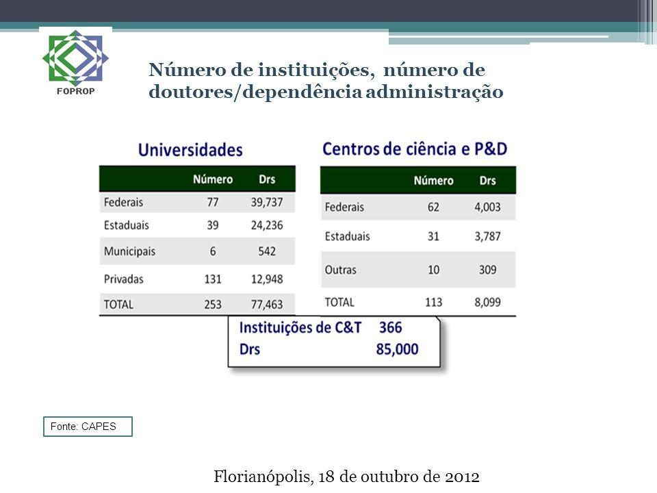 Florianópolis, 18 de outubro de 2012 Número de instituições, número de doutores/dependência administração Fonte: CAPES