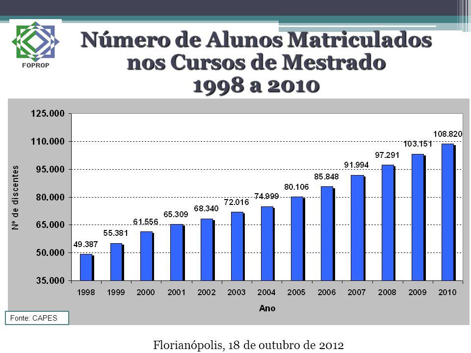 Número de Alunos Matriculados nos Cursos de Mestrado 1998 a 2010 Florianópolis, 18 de outubro de 2012 Fonte: CAPES