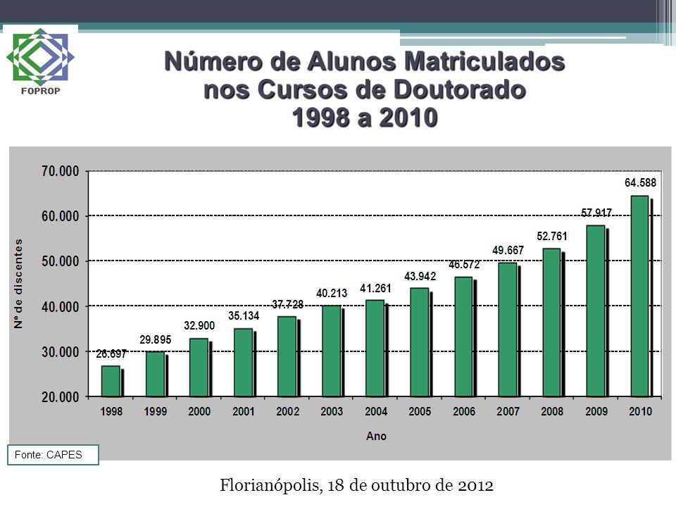 Número de Alunos Matriculados nos Cursos de Doutorado 1998 a 2010 Florianópolis, 18 de outubro de 2012 Fonte: CAPES