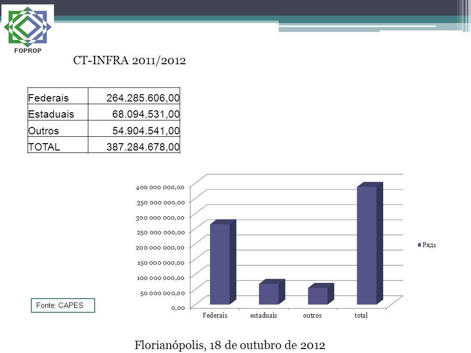 Federais264.285.606,00 Estaduais68.094.531,00 Outros54.904.541,00 TOTAL387.284.678,00 CT-INFRA 2011/2012 Florianópolis, 18 de outubro de 2012 Fonte: CAPES