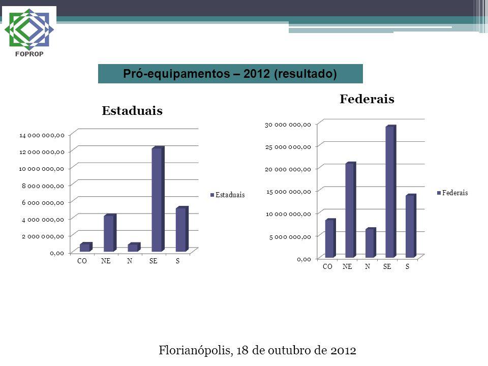 Florianópolis, 18 de outubro de 2012 Pró-equipamentos – 2012 (resultado)