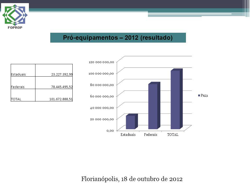 Florianópolis, 18 de outubro de 2012 Estaduais23.227.392,99 Federais78.445.495,52 TOTAL101.672.888,51