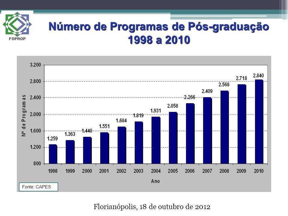 Florianópolis, 18 de outubro de 2012 Número de Programas de Pós-graduação 1998 a 2010 Fonte: CAPES