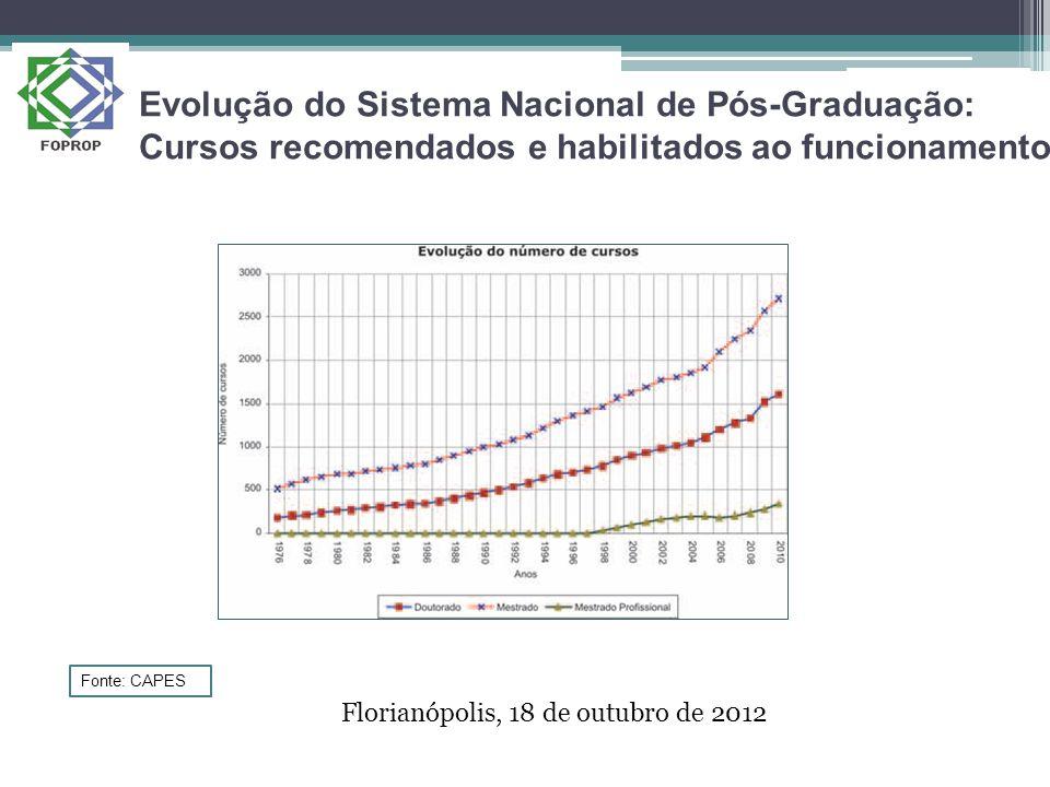 Evolução do Sistema Nacional de Pós-Graduação: Cursos recomendados e habilitados ao funcionamento Florianópolis, 18 de outubro de 2012 Fonte: CAPES
