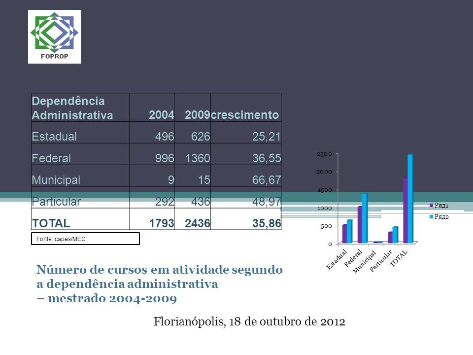 Florianópolis, 18 de outubro de 2012 Dependência Administrativa20042009crescimento Estadual49662625,21 Federal996136036,55 Municipal91566,67 Particular29243648,97 TOTAL1793243635,86 Número de cursos em atividade segundo a dependência administrativa – mestrado 2004-2009 Fonte: capes/MEC