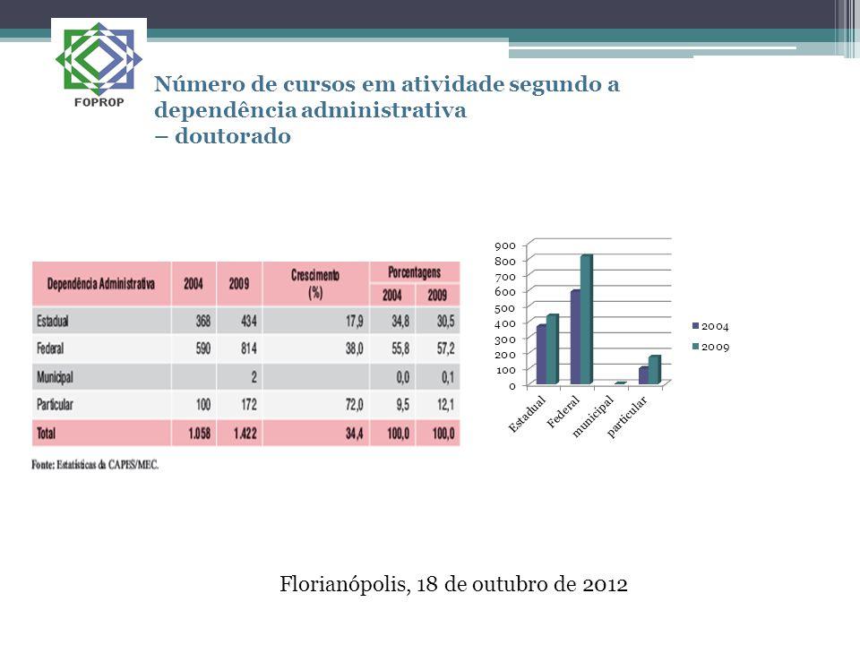Florianópolis, 18 de outubro de 2012 Número de cursos em atividade segundo a dependência administrativa – doutorado