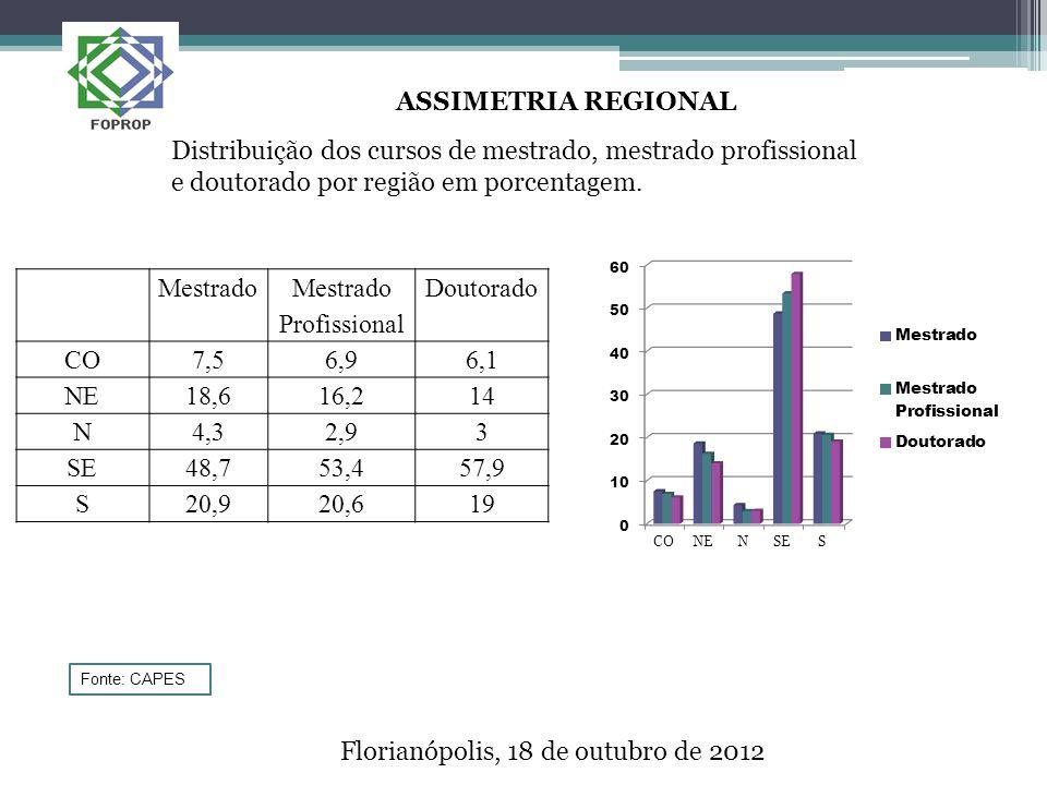 Florianópolis, 18 de outubro de 2012 ASSIMETRIA REGIONAL Distribuição dos cursos de mestrado, mestrado profissional e doutorado por região em porcentagem.