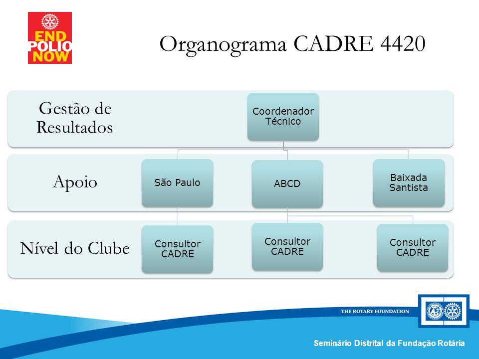 Comissão Distrital da Fundação Rotária – Distrito 4420Seminário Distrital da Fundação Rotária Organograma CADRE 4420