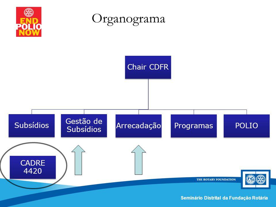 Comissão Distrital da Fundação Rotária – Distrito 4420Seminário Distrital da Fundação Rotária Organograma