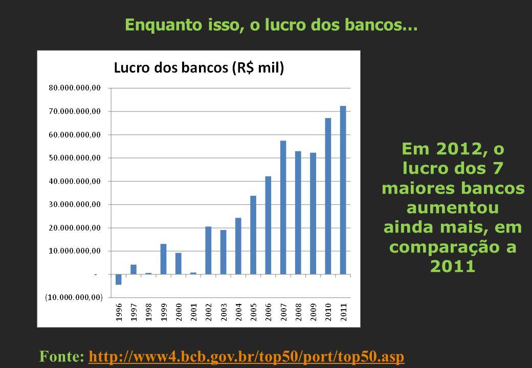 Enquanto isso, o lucro dos bancos… Fonte: http://www4.bcb.gov.br/top50/port/top50.asphttp://www4.bcb.gov.br/top50/port/top50.asp Em 2012, o lucro dos 7 maiores bancos aumentou ainda mais, em comparação a 2011