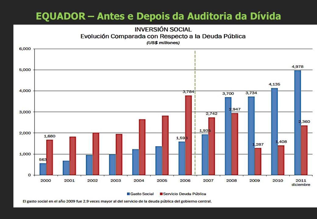 EQUADOR – Antes e Depois da Auditoria da Dívida