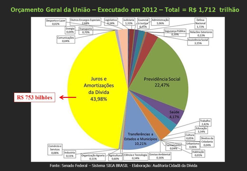 Fonte: Senado Federal – Sistema SIGA BRASIL - Elaboração: Auditoria Cidadã da Dívida R$ 753 bilhões Orçamento Geral da União – Executado em 2012 – Tot
