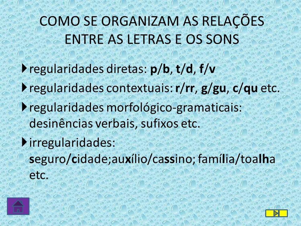 COMO SE ORGANIZAM AS RELAÇÕES ENTRE AS LETRAS E OS SONS regularidades diretas: p/b, t/d, f/v regularidades contextuais: r/rr, g/gu, c/qu etc. regulari