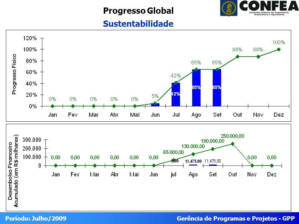 Gerência de Programas e Projetos - GPP Período: Julho/2009 Progresso Global Sustentabilidade Desembolso Financeiro Acumulado (em R$ milhares) Progress