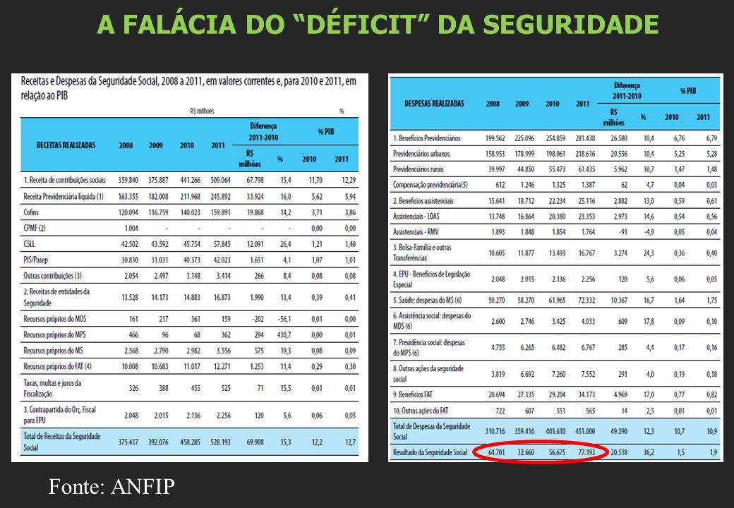 A FALÁCIA DO DÉFICIT DA SEGURIDADE Fonte: ANFIP