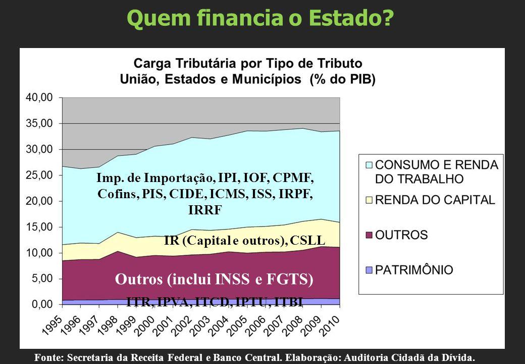 Quem financia o Estado? Imp. de Importação, IPI, IOF, CPMF, Cofins, PIS, CIDE, ICMS, ISS, IRPF, IRRF IR (Capital e outros), CSLL Outros (inclui INSS e
