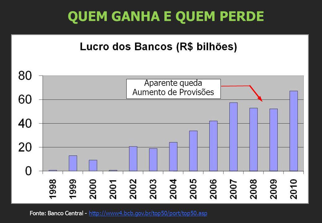 QUEM GANHA E QUEM PERDE Fonte: Banco Central - http://www4.bcb.gov.br/top50/port/top50.asphttp://www4.bcb.gov.br/top50/port/top50.asp Aparente queda A