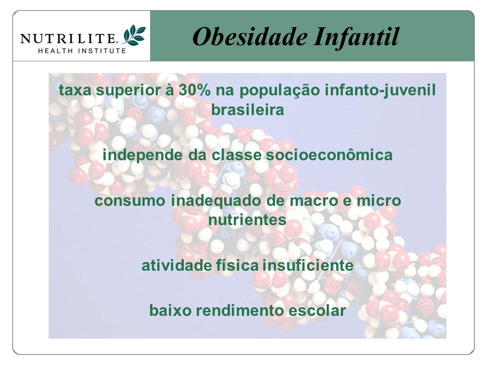 taxa superior à 30% na população infanto-juvenil brasileira independe da classe socioeconômica consumo inadequado de macro e micro nutrientes atividade física insuficiente baixo rendimento escolar Obesidade Infantil