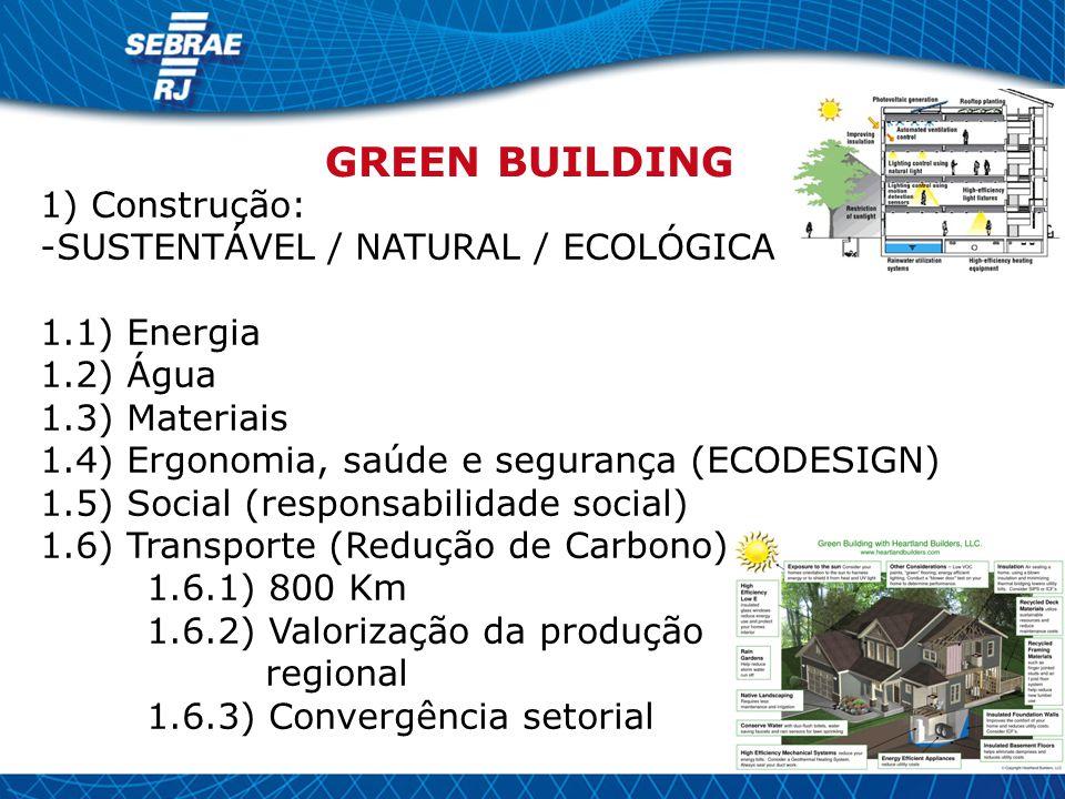 1) Construção: -SUSTENTÁVEL / NATURAL / ECOLÓGICA 1.1) Energia 1.2) Água 1.3) Materiais 1.4) Ergonomia, saúde e segurança (ECODESIGN) 1.5) Social (res