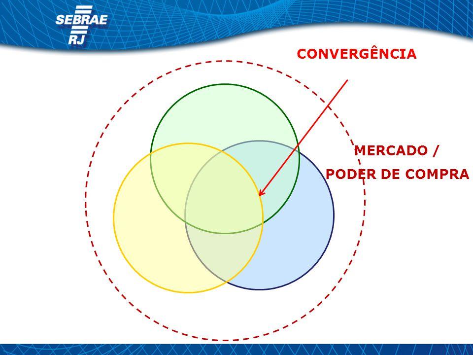 MERCADO / PODER DE COMPRA CONVERGÊNCIA