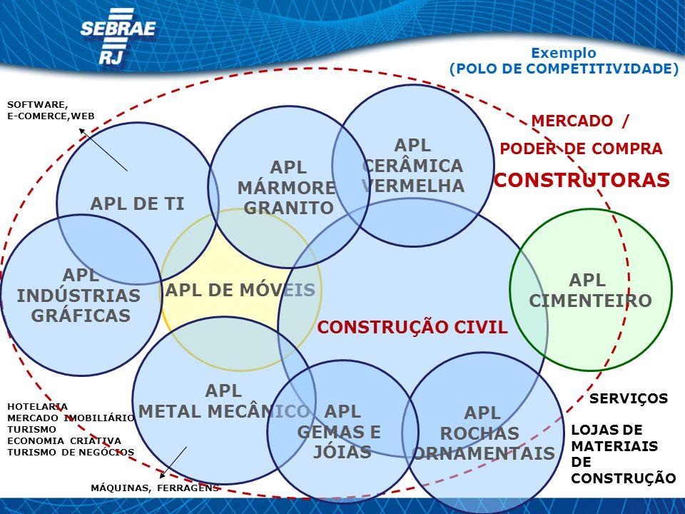 APL DE MÓVEIS CONSTRUÇÃO CIVIL APL CIMENTEIRO APL CERÂMICA VERMELHA APL METAL MECÂNICO APL DE TI Exemplo (POLO DE COMPETITIVIDADE) SERVIÇOS LOJAS DE MATERIAIS DE CONSTRUÇÃO SOFTWARE, E-COMERCE,WEB MÁQUINAS, FERRAGENS HOTELARIA MERCADO IMOBILIÁRIO TURISMO ECONOMIA CRIATIVA TURISMO DE NEGÓCIOS MERCADO / PODER DE COMPRA CONSTRUTORAS APL ROCHAS ORNAMENTAIS APL MÁRMORE GRANITO APL INDÚSTRIAS GRÁFICAS APL GEMAS E JÓIAS