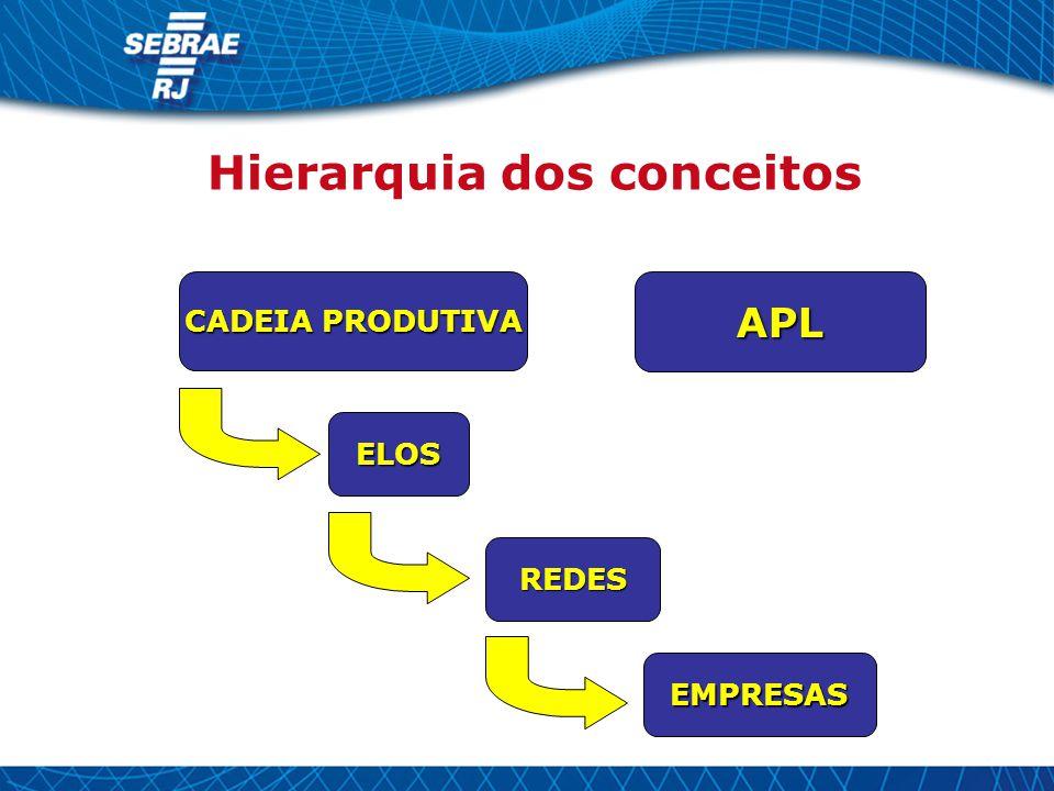 CADEIA PRODUTIVA ELOS REDES EMPRESAS Hierarquia dos conceitos APL