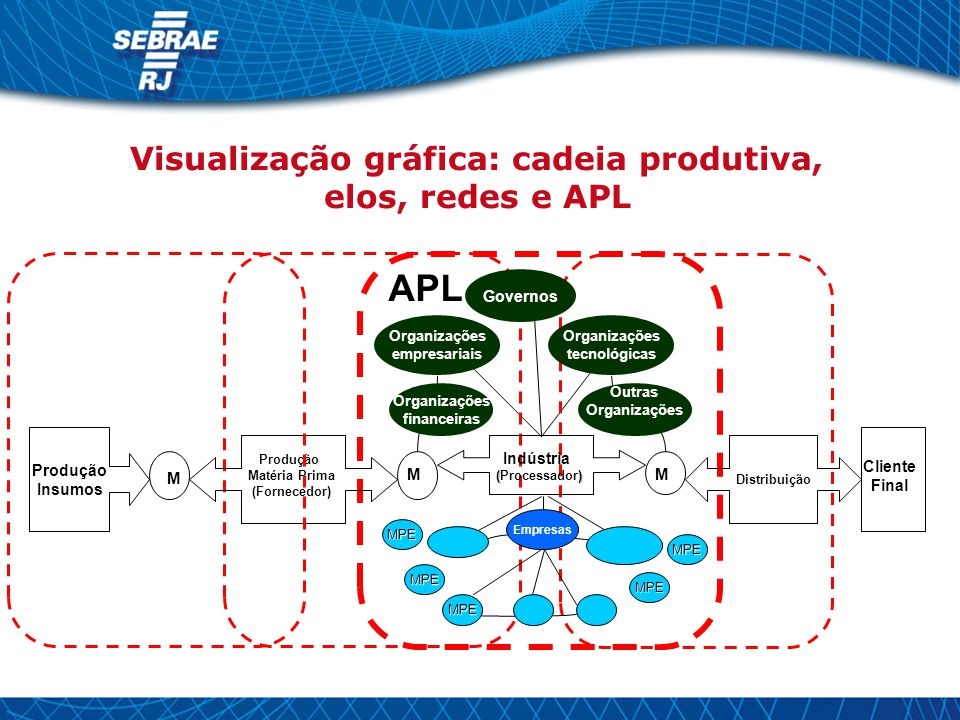 Produção Insumos M Produção Matéria Prima (Fornecedor) MM Indústria () (Processador) Distribuição Cliente Final Governos Organizações empresariais Org
