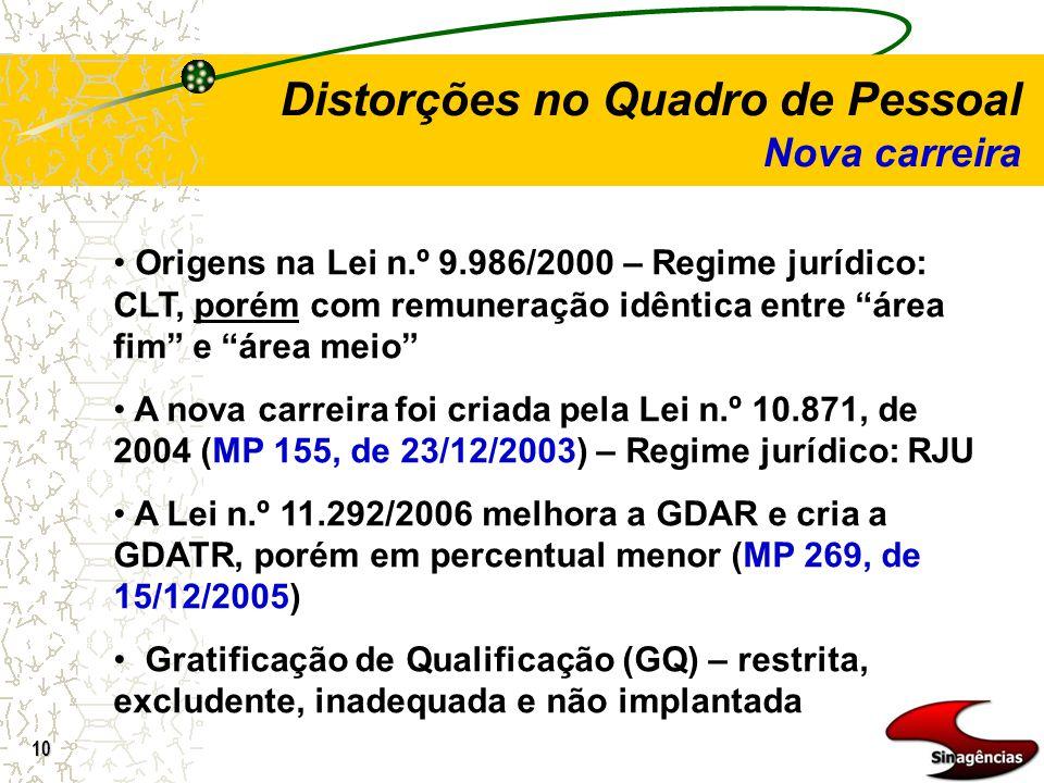 10 Distorções no Quadro de Pessoal Nova carreira Origens na Lei n.º 9.986/2000 – Regime jurídico: CLT, porém com remuneração idêntica entre área fim e