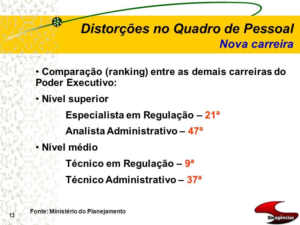 13 Comparação (ranking) entre as demais carreiras do Poder Executivo: Nível superior Especialista em Regulação – 21ª Analista Administrativo – 47ª Nív
