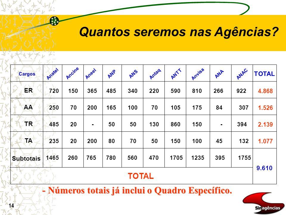 14 ER AA TR TA TOTAL Anatel Ancine AneelANPANSAntaqANTTAnvisaANA TOTAL 720 250 485 235 150 70 20 365 200 - 485 165 50 80 340 100 50 70 220 70 130 50 5