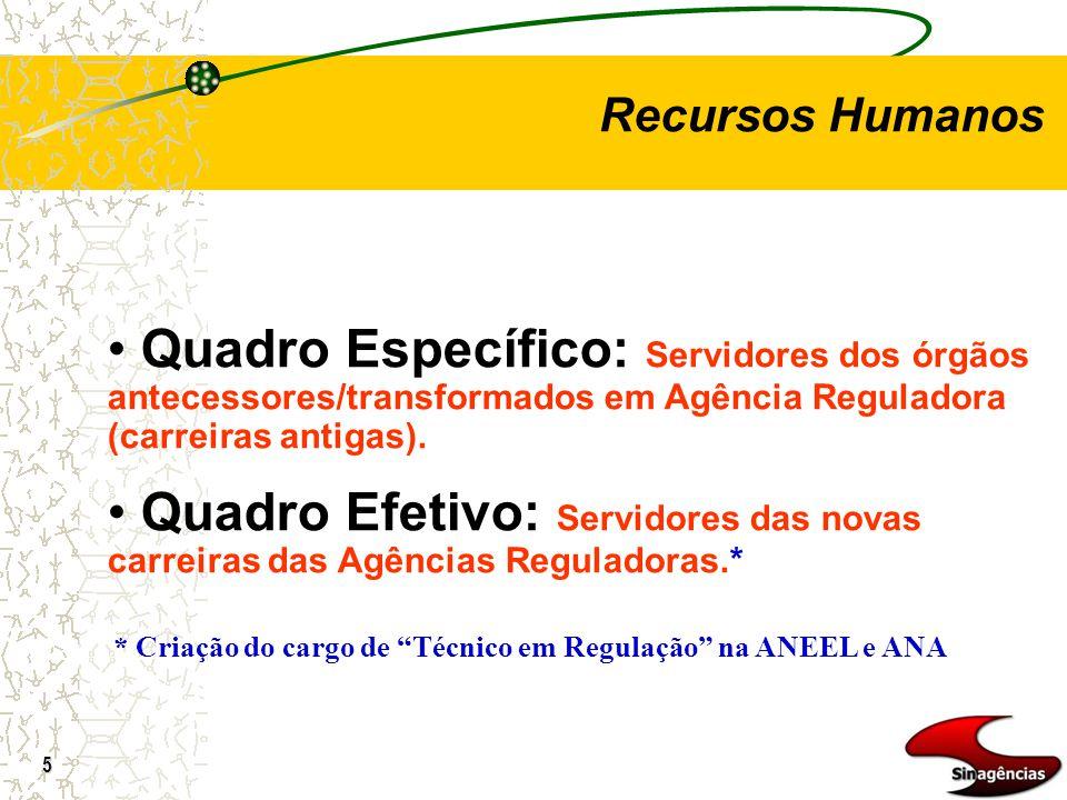 5 Recursos Humanos Quadro Específico: Servidores dos órgãos antecessores/transformados em Agência Reguladora (carreiras antigas). Quadro Efetivo: Serv