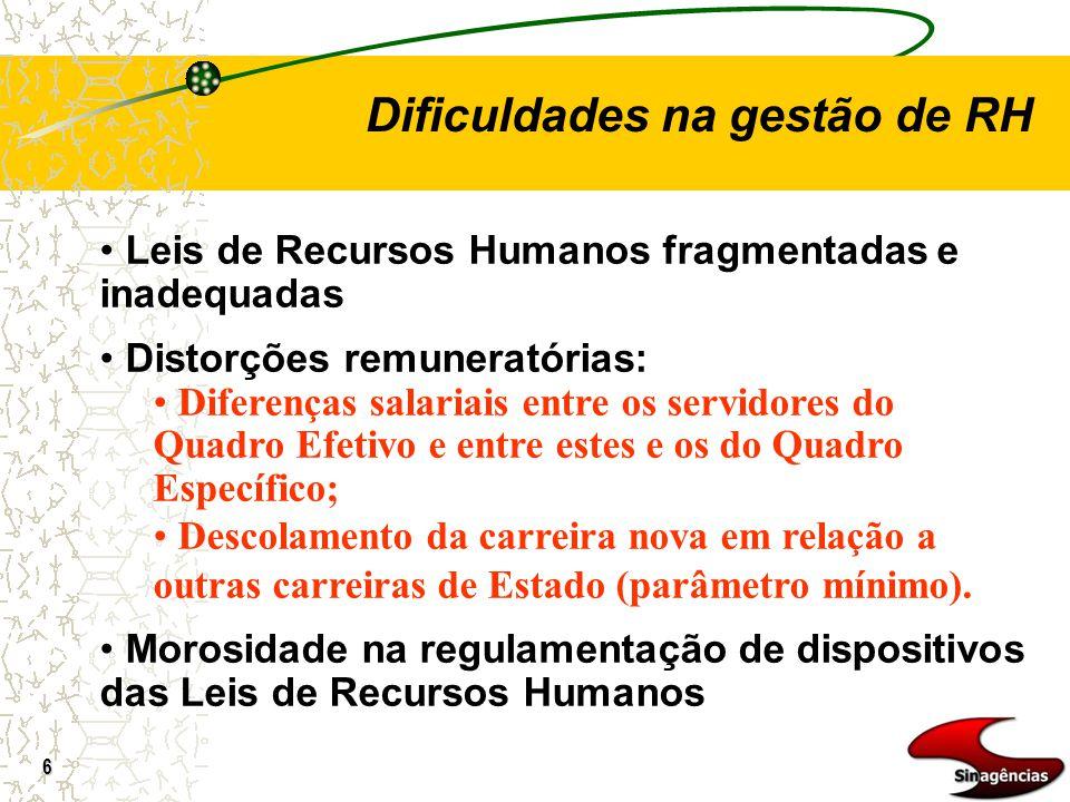 6 Dificuldades na gestão de RH Leis de Recursos Humanos fragmentadas e inadequadas Distorções remuneratórias: Diferenças salariais entre os servidores