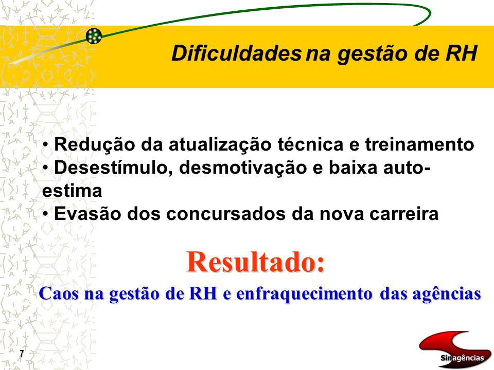 7 Dificuldades na gestão de RH Redução da atualização técnica e treinamento Desestímulo, desmotivação e baixa auto- estima Evasão dos concursados da n