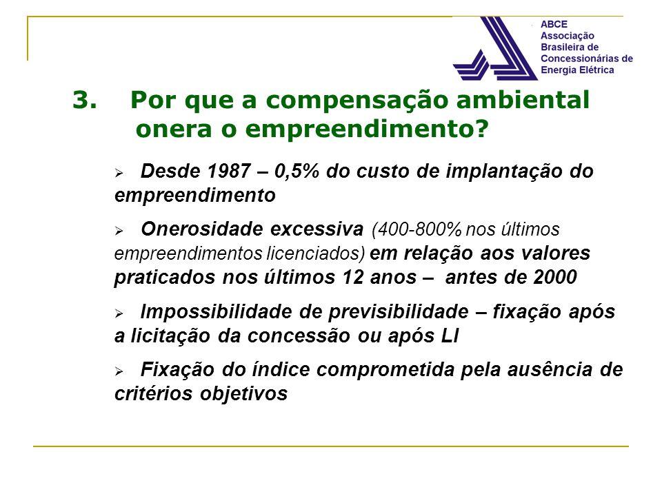 3. Por que a compensação ambiental onera o empreendimento? Desde 1987 – 0,5% do custo de implantação do empreendimento Onerosidade excessiva (400-800%