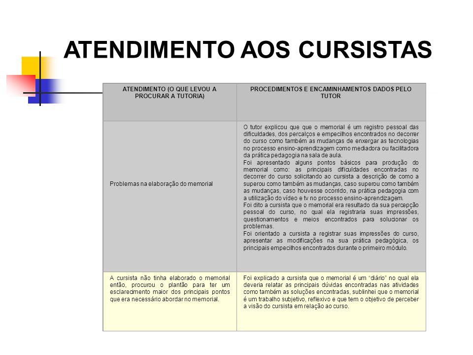 ATENDIMENTO AOS CURSISTAS ATENDIMENTO (O QUE LEVOU A PROCURAR A TUTORIA) PROCEDIMENTOS E ENCAMINHAMENTOS DADOS PELO TUTOR Problemas na elaboração do m