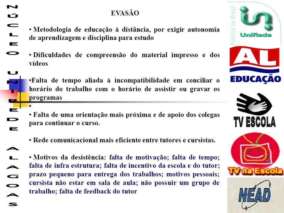 EVASÃO Metodologia de educação à distância, por exigir autonomia de aprendizagem e disciplina para estudo Dificuldades de compreensão do material impr