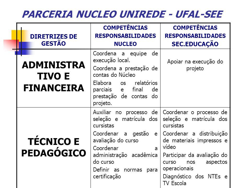 PARCERIA NUCLEO UNIREDE - UFAL-SEE DIRETRIZES DE GESTÃO COMPETÊNCIAS RESPONSABILIDADES NUCLEO COMPETÊNCIAS RESPONSABILIDADES SEC.EDUCAÇÃO ADMINISTRA T