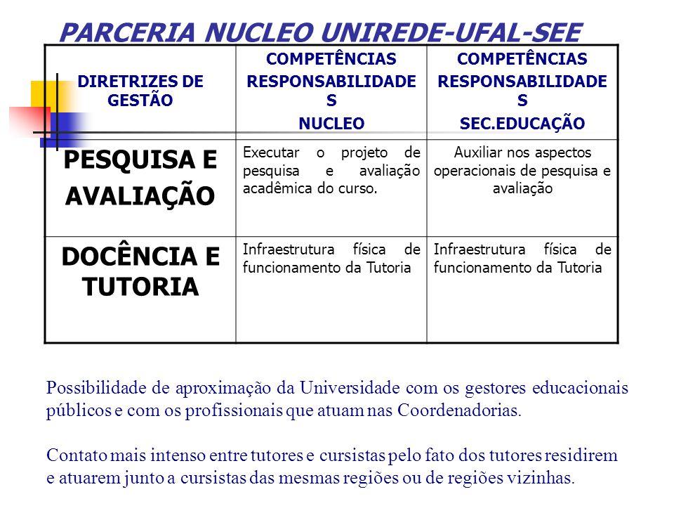 PARCERIA NUCLEO UNIREDE-UFAL-SEE DIRETRIZES DE GESTÃO COMPETÊNCIAS RESPONSABILIDADE S NUCLEO COMPETÊNCIAS RESPONSABILIDADE S SEC.EDUCAÇÃO PESQUISA E A