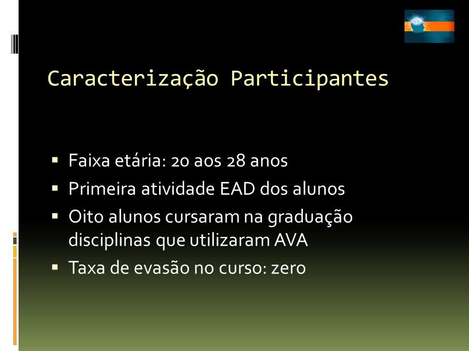 Caracterização Participantes Faixa etária: 20 aos 28 anos Primeira atividade EAD dos alunos Oito alunos cursaram na graduação disciplinas que utilizar