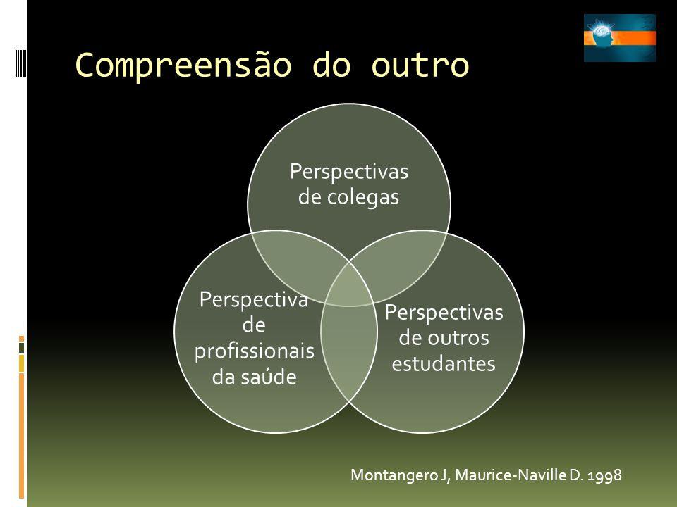 Compreensão do outro Perspectivas de colegas Perspectivas de outros estudantes Perspectiva de profissionais da saúde Montangero J, Maurice-Naville D.