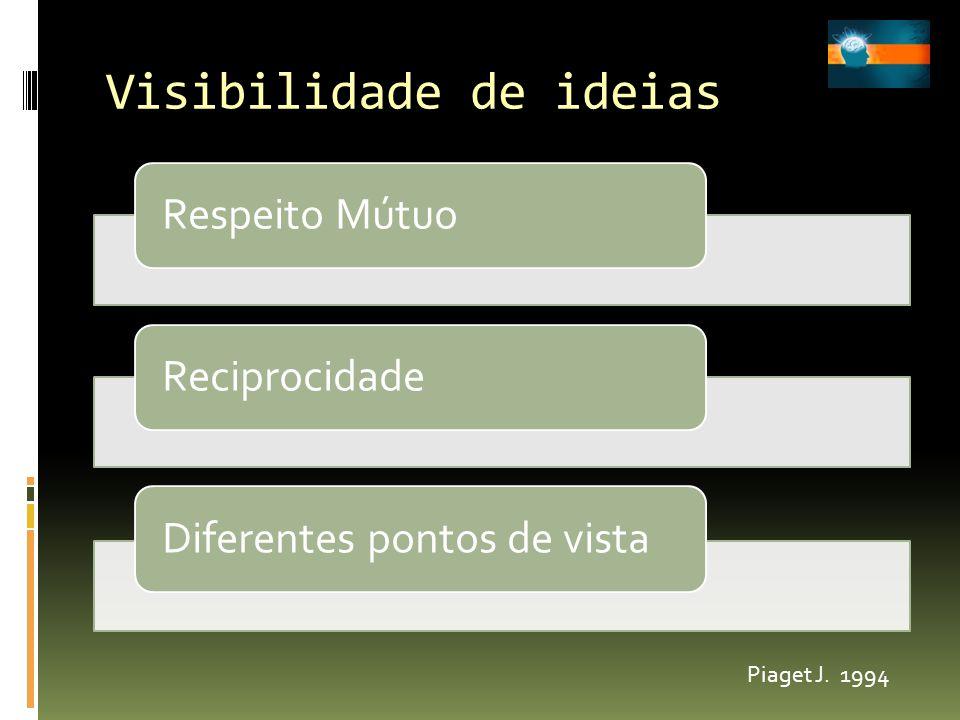Visibilidade de ideias Respeito MútuoReciprocidadeDiferentes pontos de vista Piaget J. 1994