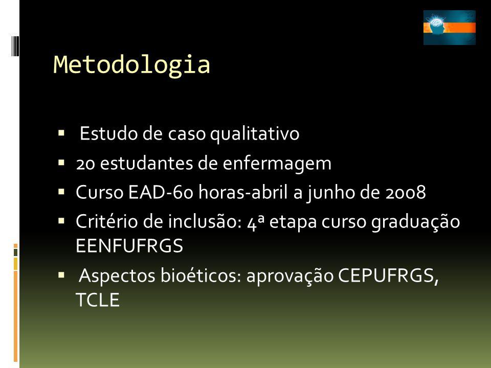Metodologia Estudo de caso qualitativo 20 estudantes de enfermagem Curso EAD-60 horas-abril a junho de 2008 Critério de inclusão: 4ª etapa curso gradu