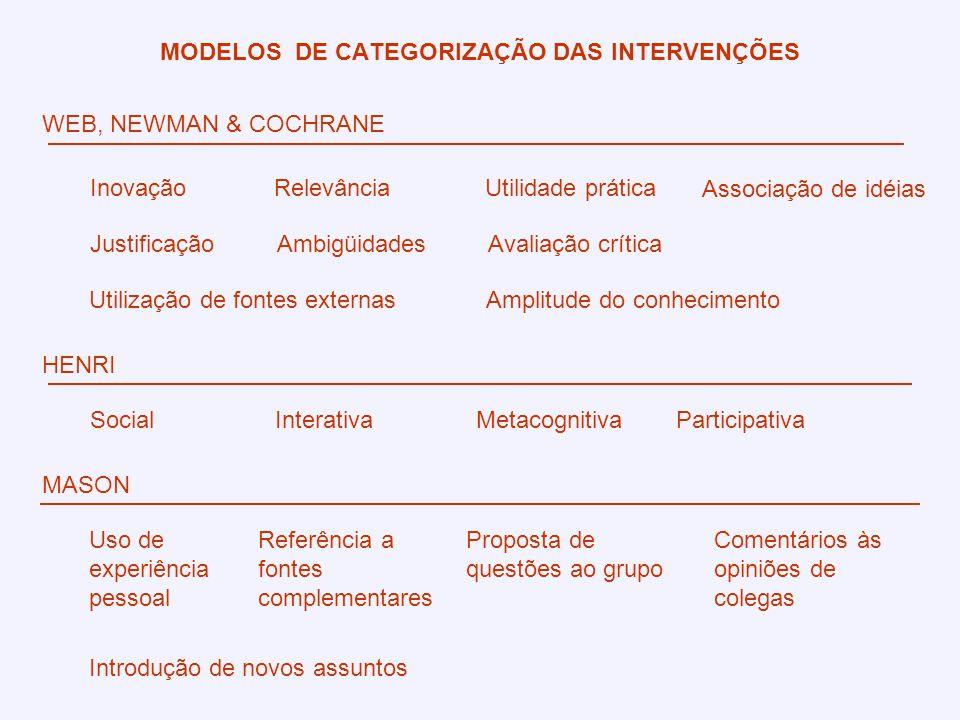 XI Congresso Internacional de Educação a Distância MODELOS DE CATEGORIZAÇÃO DAS INTERVENÇÕES HENRI SocialInterativaMetacognitiva MASON Uso de experiên