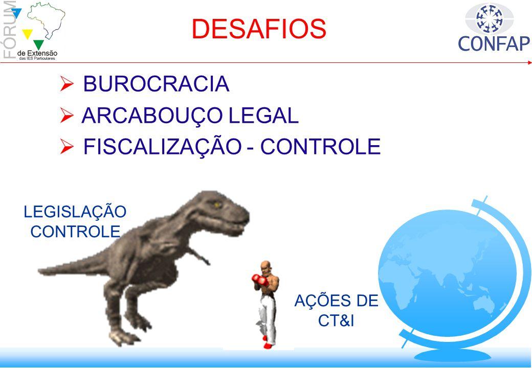 BUROCRACIA ARCABOUÇO LEGAL FISCALIZAÇÃO - CONTROLE LEGISLAÇÃO CONTROLE AÇÕES DE CT&I DESAFIOS