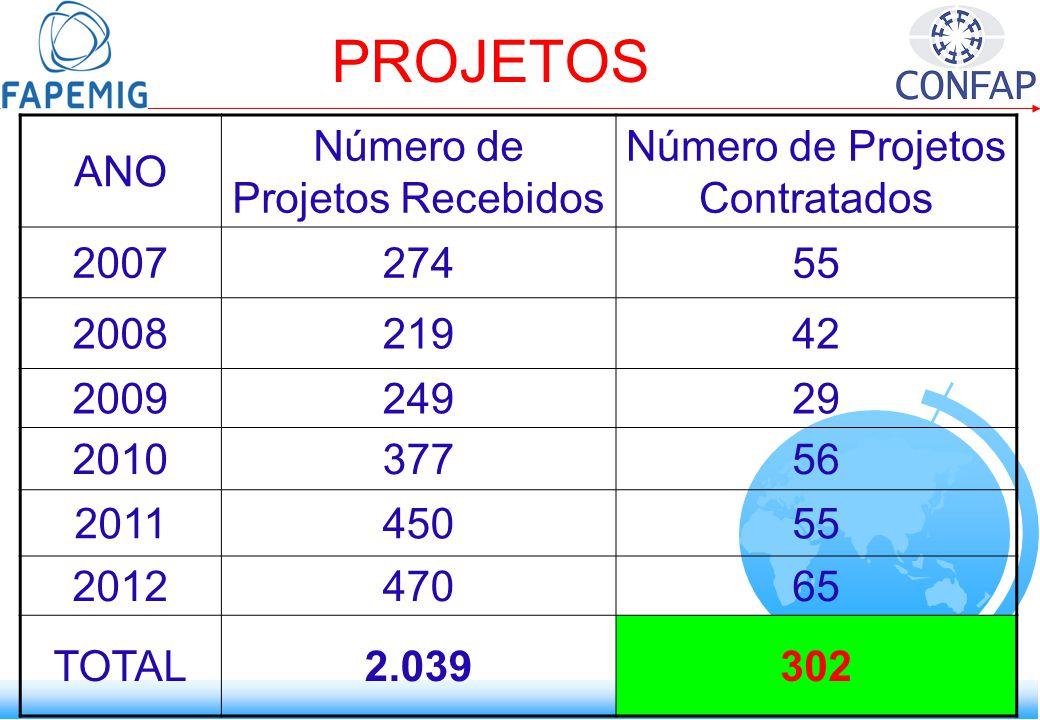 PROJETOS ANO Número de Projetos Recebidos Número de Projetos Contratados 200727455 200821942 200924929 201037756 201145055 201247065 TOTAL2.039302