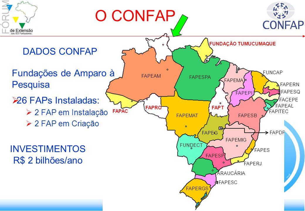 O CONFAP FAPEAM FAPEMIG FAPES FAPERJ FAPESBFAPEMAT FAPESPA FAPESP ARAUCÁRIA FAPESC FAPERGS FAPERN FAPESQ FACEPE FAPEAL FAPITEC FUNDECT FAPEG FAPDF FAPEPI FAPEMA FAPAC FUNCAP FUNDAÇÃO TUMUCUMAQUE DADOS CONFAP FAPROFAPT Fundações de Amparo à Pesquisa 26 FAPs Instaladas: 2 FAP em Instalação 2 FAP em Criação INVESTIMENTOS R$ 2 bilhões/ano