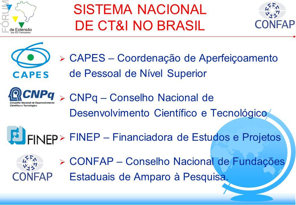 SISTEMA NACIONAL DE CT&I NO BRASIL CAPES – Coordenação de Aperfeiçoamento de Pessoal de Nível Superior CNPq – Conselho Nacional de Desenvolvimento Científico e Tecnológico FINEP – Financiadora de Estudos e Projetos CONFAP – Conselho Nacional de Fundações Estaduais de Amparo à Pesquisa.