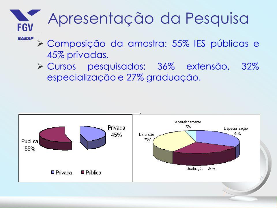Apresentação da Pesquisa Composição da amostra: 55% IES públicas e 45% privadas. Cursos pesquisados: 36% extensão, 32% especialização e 27% graduação.